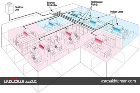 VRF سیستم گرمایش و سرمایش مرکزی الکتریکی