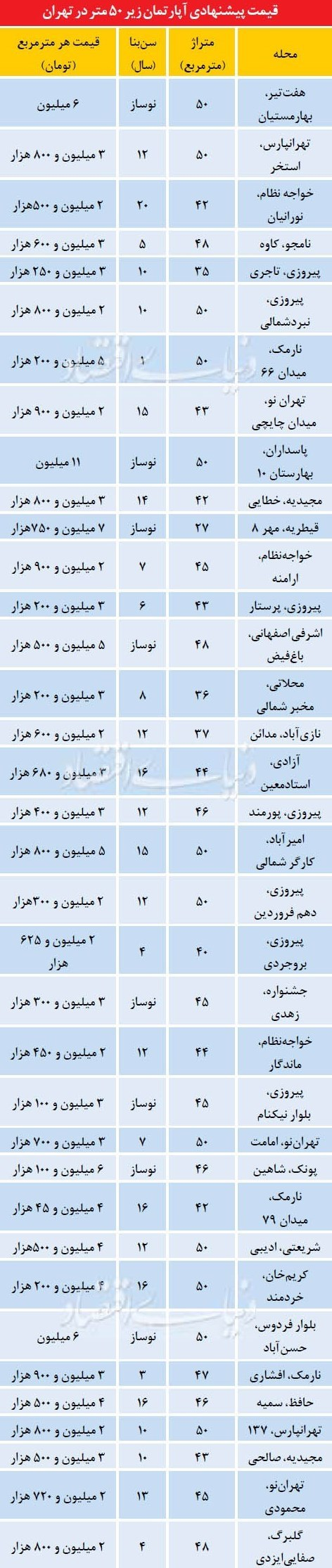 کانال+تلگرام+خرید+خانه+تهران
